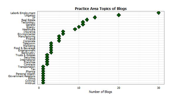 Topic numbers June 25