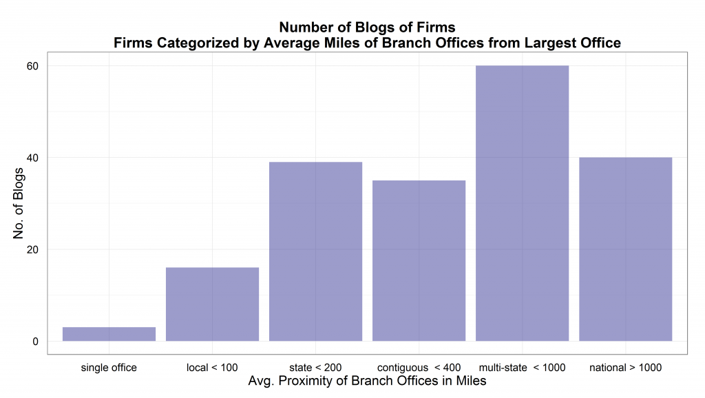 blogs by avg distance from largest office