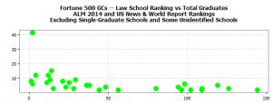 F500-GCs-and-LS-Ranking-300x114